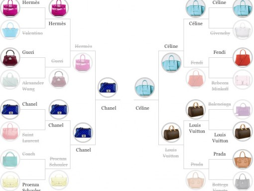 March Madness Championship Round