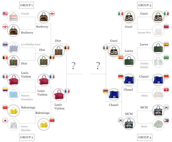 Vote in the PurseBlog Handbag World Cup Semifinals ...